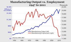 manufacturingemployment