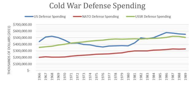 defensespendinghistorical