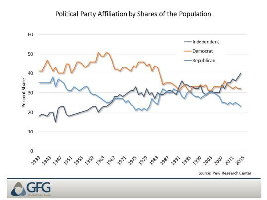 partyaffiliationovertime